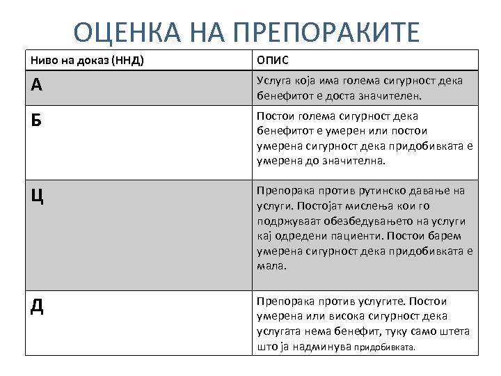 ОЦЕНКА НА ПРЕПОРАКИТЕ Ниво на доказ (ННД) ОПИС А Услуга која има голема сигурност