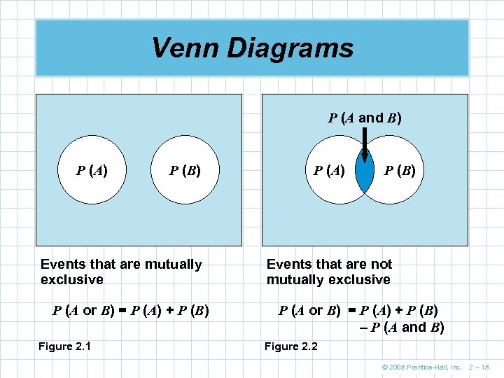 Venn Diagrams P (A and B) P (A) P (B) Events that are mutually