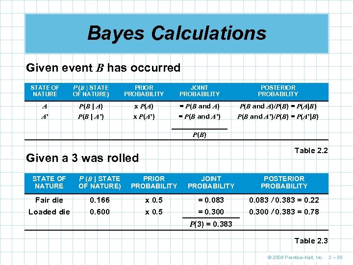 Bayes Calculations Given event B has occurred STATE OF NATURE P (B | STATE