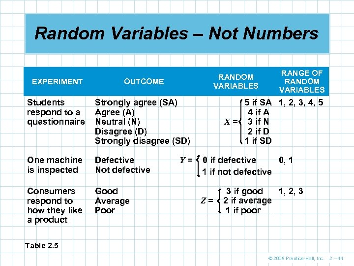 Random Variables – Not Numbers RANDOM VARIABLES EXPERIMENT OUTCOME Students respond to a questionnaire