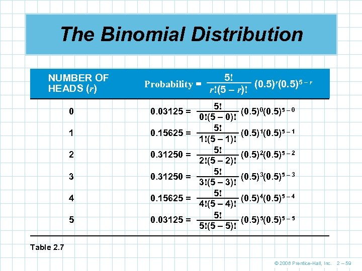 The Binomial Distribution NUMBER OF HEADS (r) Probability = 0 0. 03125 = 1