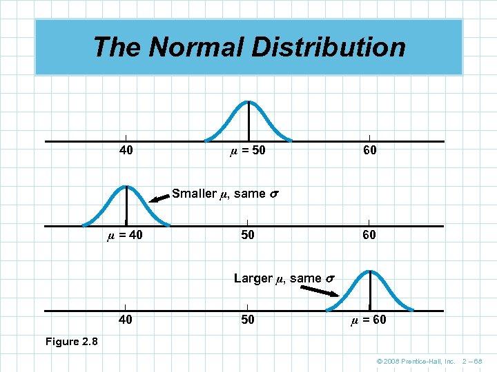 The Normal Distribution | | | 40 µ = 50 60 Smaller µ, same