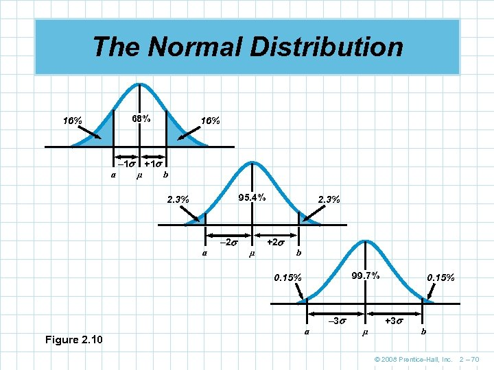The Normal Distribution 68% 16% a – 1 µ +1 16% b 95. 4%