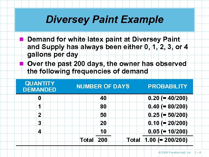Diversey Paint Example n Demand for white latex paint at Diversey Paint and Supply