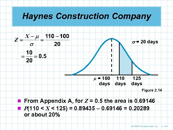 Haynes Construction Company = 20 days µ = 100 days 110 days 125 days