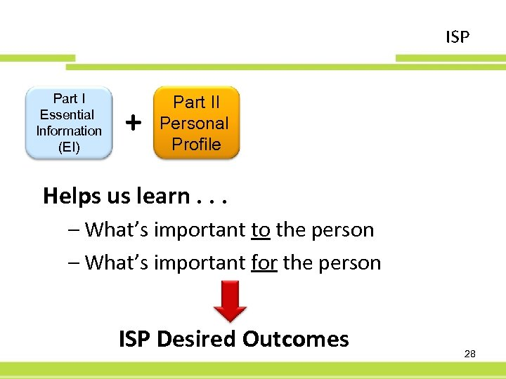 ISP Part I Essential Information (EI) + Part II Personal Profile Helps us learn.