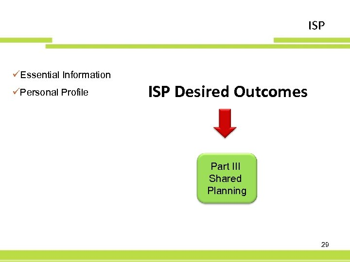 ISP üEssential Information üPersonal Profile ISP Desired Outcomes Part III Shared Planning 29