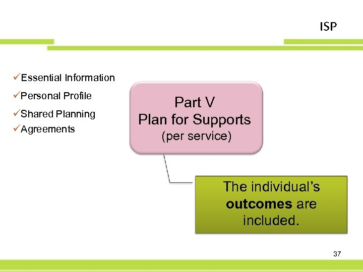 ISP üEssential Information üPersonal Profile üShared Planning üAgreements Part V Plan for Supports (per