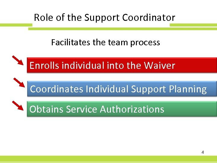 Role of the Support Coordinator Facilitates the team process Enrolls individual into the Waiver
