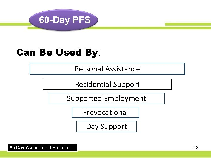 60 -Day PFS Can Be Used By: Personal Assistance Residential Supported Employment Prevocational Day