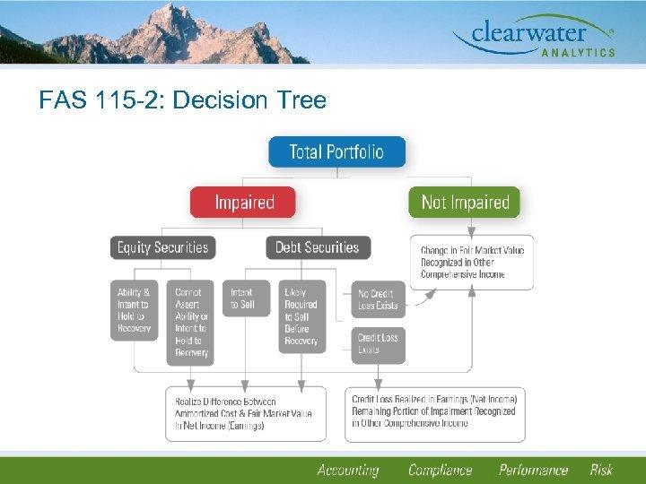 FAS 115 -2: Decision Tree