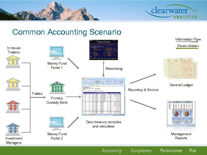 Common Accounting Scenario Information Flow Reconciliation In-house Traders Money Fund Portal 1 Trades Primary