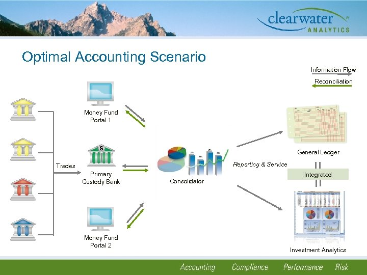 Optimal Accounting Scenario Information Flow Reconciliation Money Fund Portal 1 General Ledger Reporting &