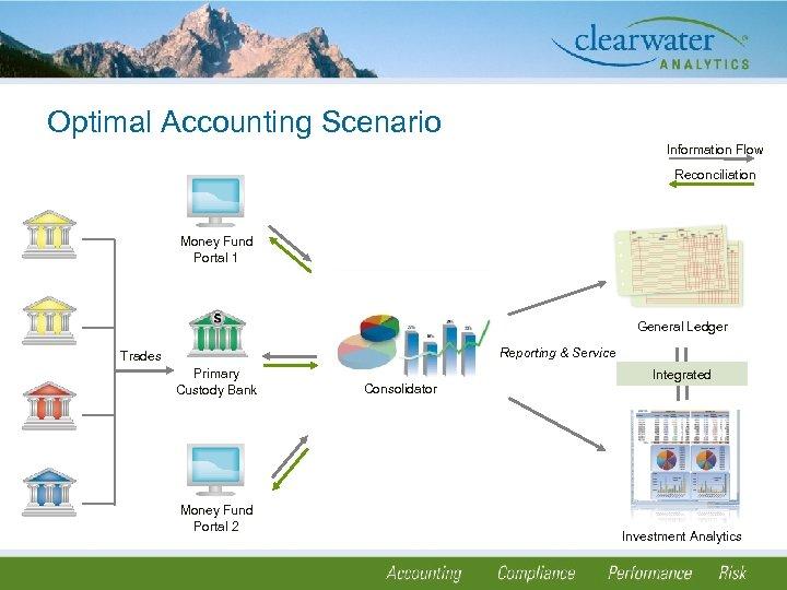 Optimal Accounting Scenario Information Flow Reconciliation Money Fund Portal 1 General Ledger Reporting &