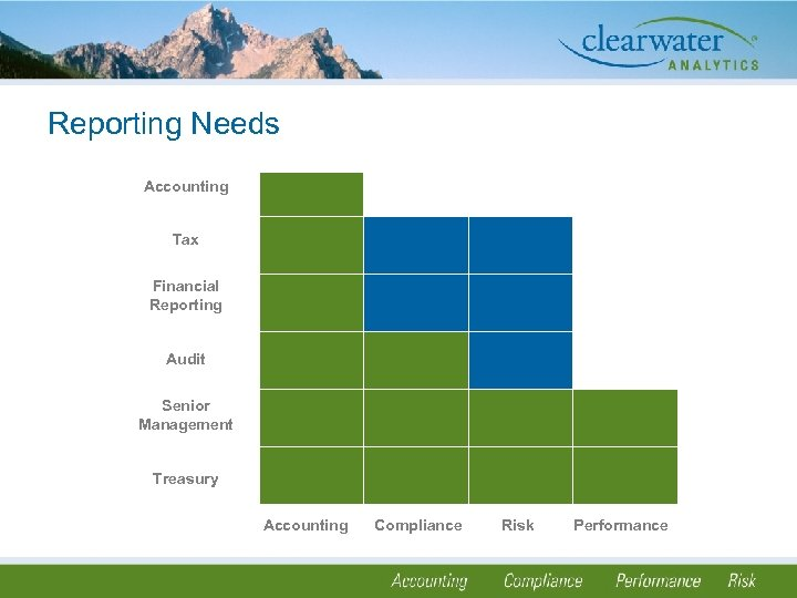 Reporting Needs Accounting Tax Financial Reporting Audit Senior Management Treasury Accounting Compliance Risk Performance
