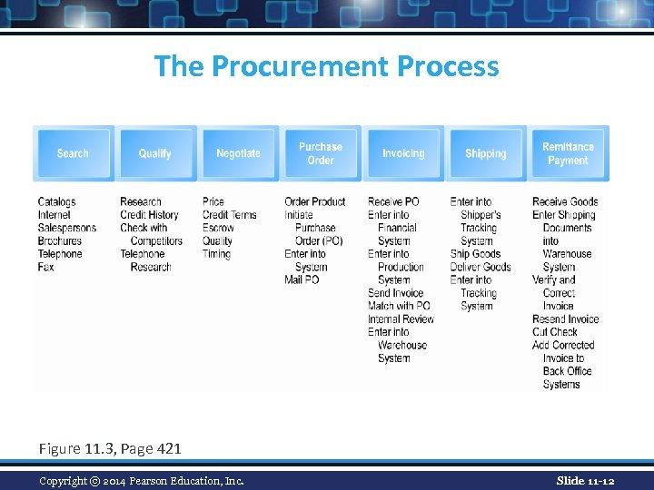 The Procurement Process Figure 11. 3, Page 421 Copyright © 2014 Pearson Education, Inc.