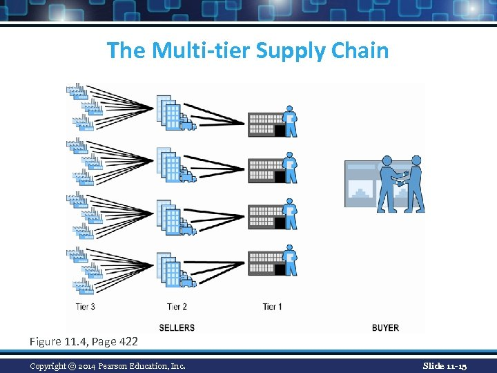 The Multi-tier Supply Chain Figure 11. 4, Page 422 Copyright © 2014 Pearson Education,