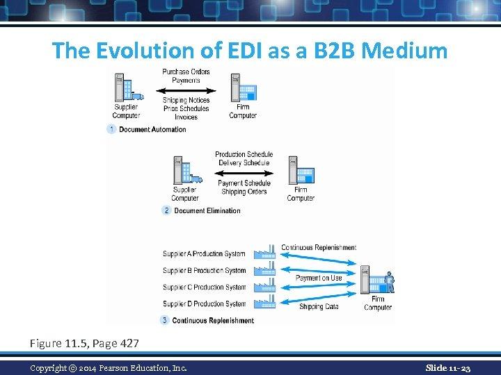 The Evolution of EDI as a B 2 B Medium Figure 11. 5, Page