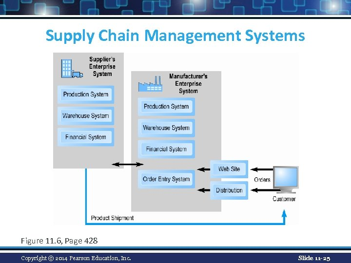 Supply Chain Management Systems Figure 11. 6, Page 428 Copyright © 2014 Pearson Education,