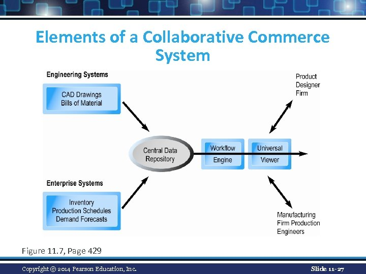Elements of a Collaborative Commerce System Figure 11. 7, Page 429 Copyright © 2014