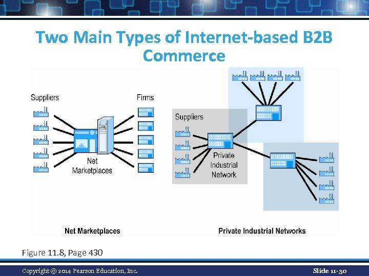 Two Main Types of Internet-based B 2 B Commerce Figure 11. 8, Page 430