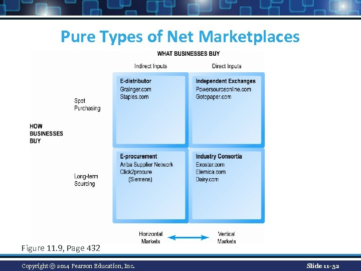 Pure Types of Net Marketplaces Figure 11. 9, Page 432 Copyright © 2014 Pearson