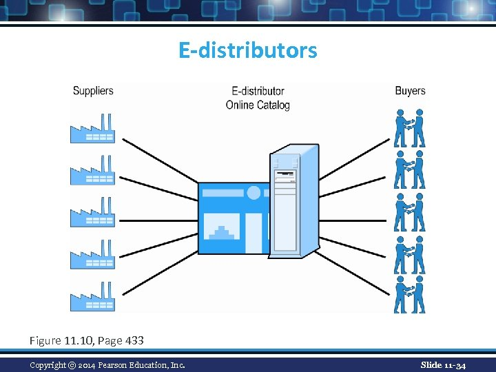 E-distributors Figure 11. 10, Page 433 Copyright © 2014 Pearson Education, Inc. Slide 11