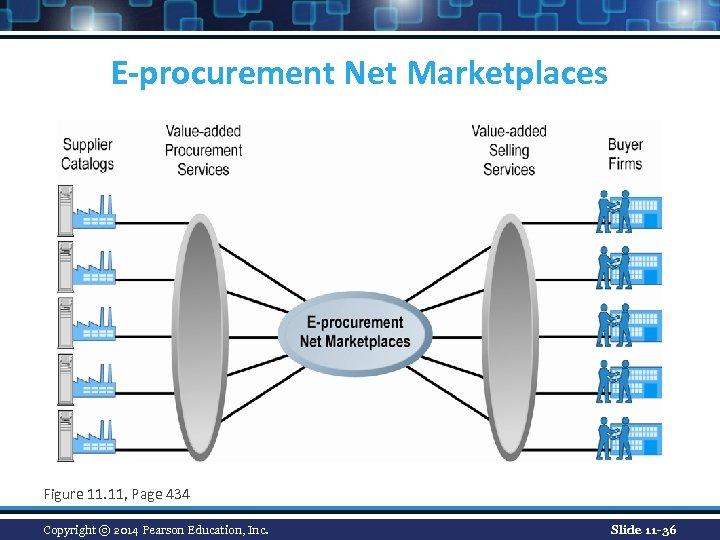 E-procurement Net Marketplaces Figure 11. 11, Page 434 Copyright © 2014 Pearson Education, Inc.