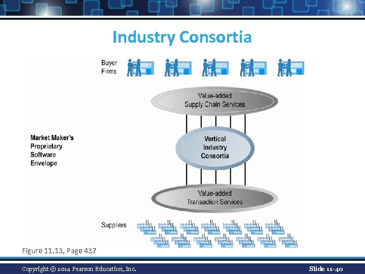 Industry Consortia Figure 11. 13, Page 437 Copyright © 2014 Pearson Education, Inc. Slide