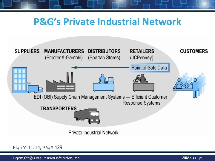 P&G's Private Industrial Network Figure 11. 14, Page 439 Copyright © 2014 Pearson Education,