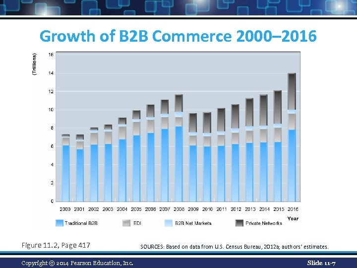 Growth of B 2 B Commerce 2000– 2016 Figure 11. 2, Page 417 Copyright