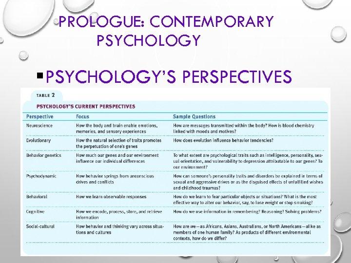 PROLOGUE: CONTEMPORARY PSYCHOLOGY §PSYCHOLOGY'S PERSPECTIVES