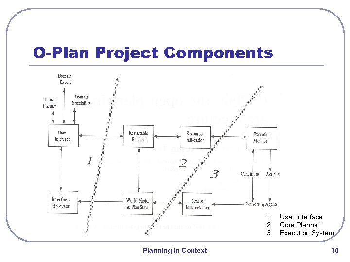 O-Plan Project Components 1. 2. 3. Planning in Context User Interface Core Planner Execution