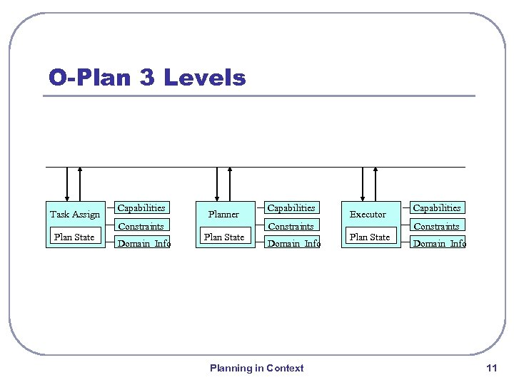 O-Plan 3 Levels Task Assign Plan State Capabilities Constraints Domain Info Planner Plan State
