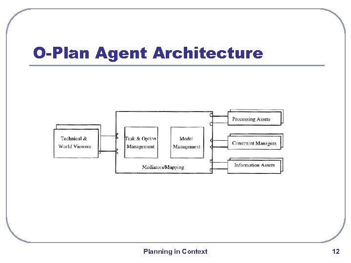 O-Plan Agent Architecture Planning in Context 12