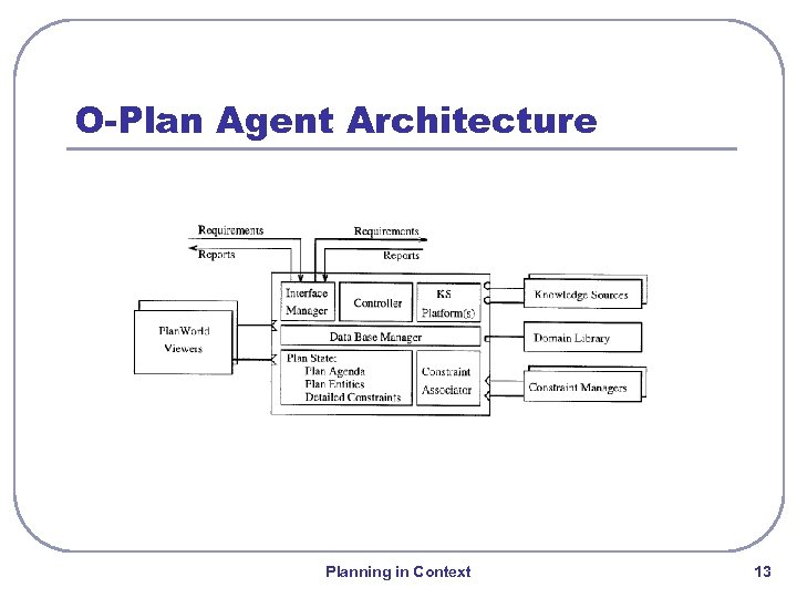 O-Plan Agent Architecture Planning in Context 13