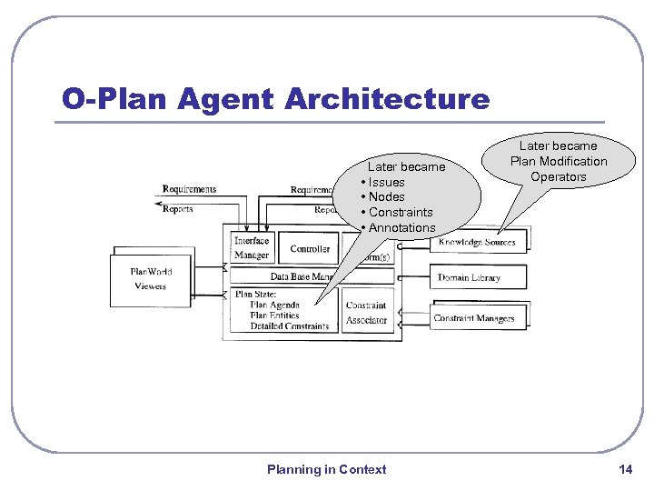 O-Plan Agent Architecture Later became • Issues • Nodes • Constraints • Annotations Planning