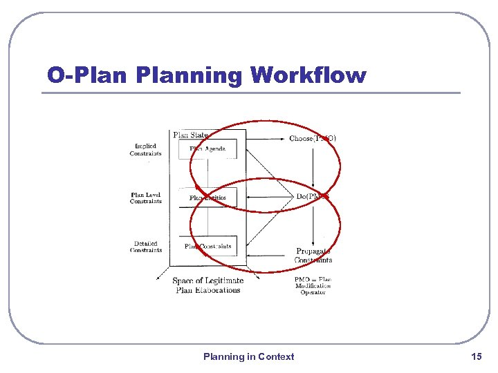 O-Planning Workflow Planning in Context 15