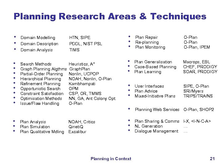 Planning Research Areas & Techniques • • • Domain Modelling Domain Description Domain Analysis