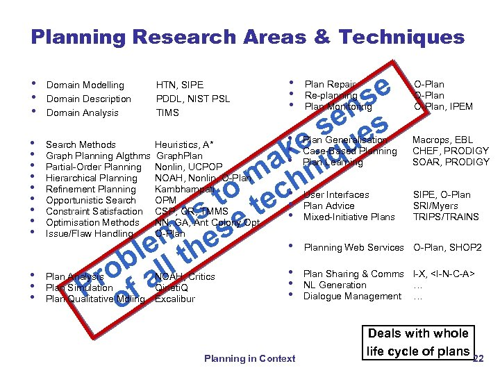 Planning Research Areas & Techniques se n se es • • e k iqu