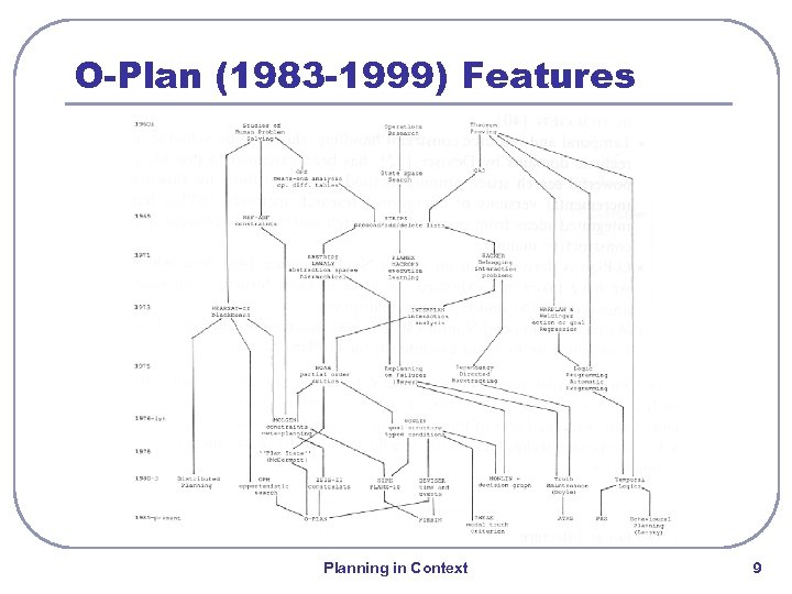 O-Plan (1983 -1999) Features Planning in Context 9