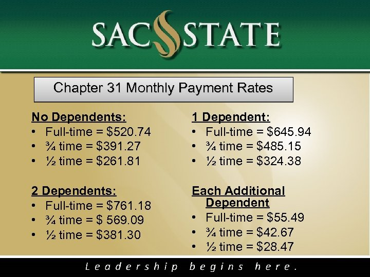 Chapter 31 Monthly Payment Rates No Dependents: • Full-time = $520. 74 • ¾