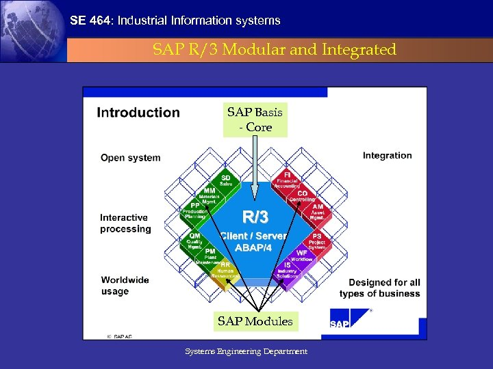 SE 464: Industrial Information systems SAP R/3 Modular and Integrated SAP Basis - Core