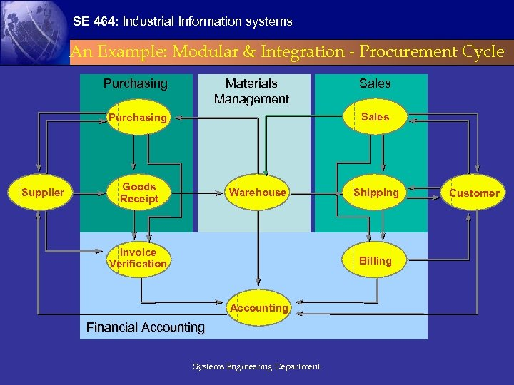 SE 464: Industrial Information systems An Example: Modular & Integration - Procurement Cycle Purchasing
