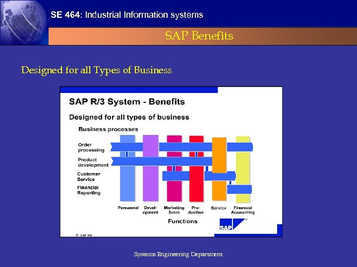 SE 464: Industrial Information systems SAP Benefits Designed for all Types of Business Systems