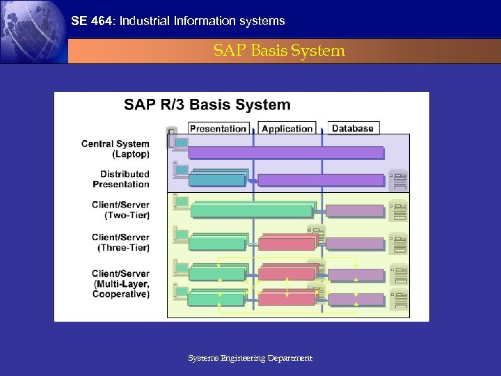 SE 464: Industrial Information systems SAP Basis Systems Engineering Department