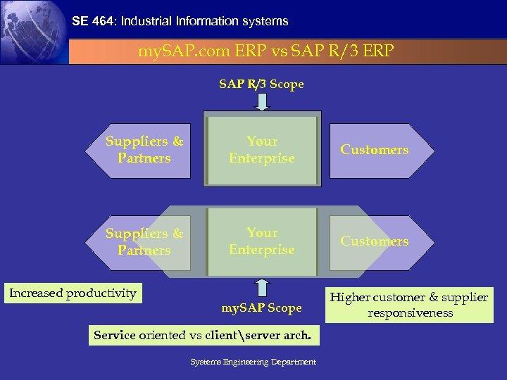 SE 464: Industrial Information systems my. SAP. com ERP vs SAP R/3 ERP SAP