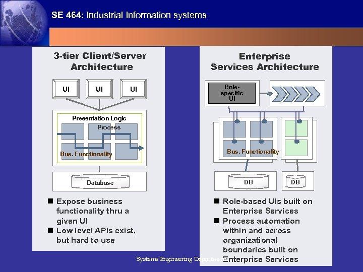 SE 464: Industrial Information systems 3 -tier Client/Server Architecture UI UI UI Enterprise Services