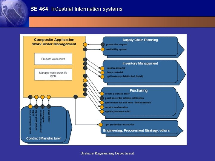 SE 464: Industrial Information systems Systems Engineering Department