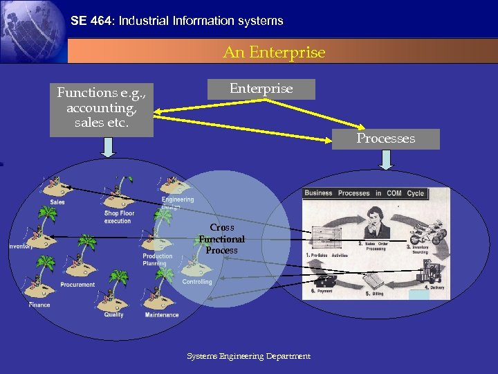 SE 464: Industrial Information systems An Enterprise Functions e. g. , accounting, sales etc.